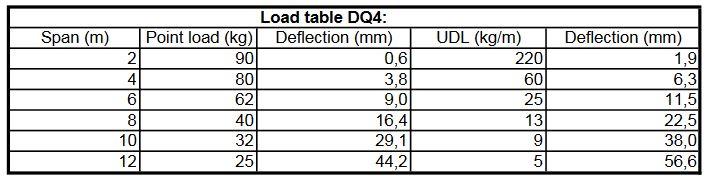 capacite-structure-220